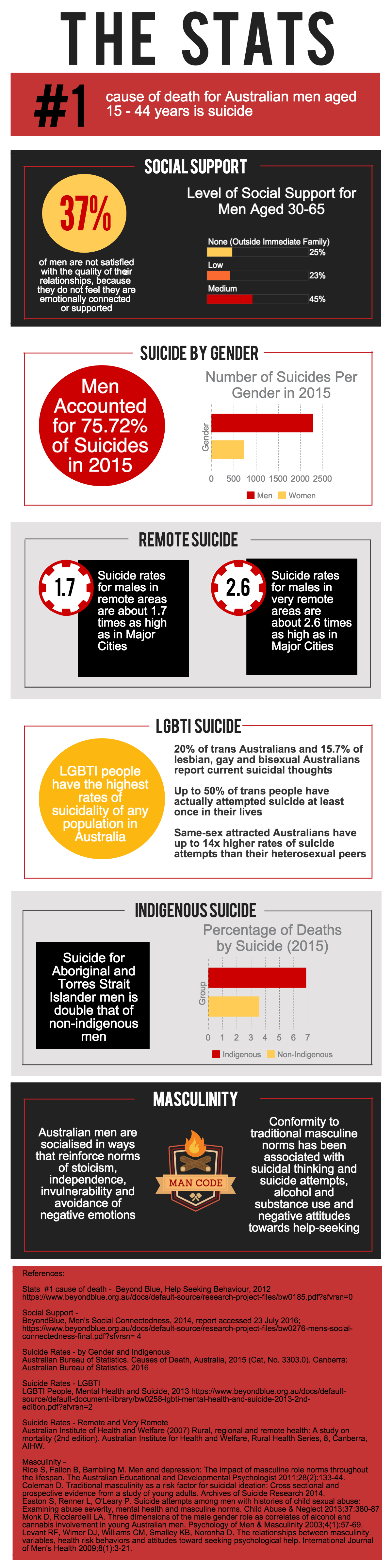 The Stats, Man Up, suicide, mental health, men's mental health